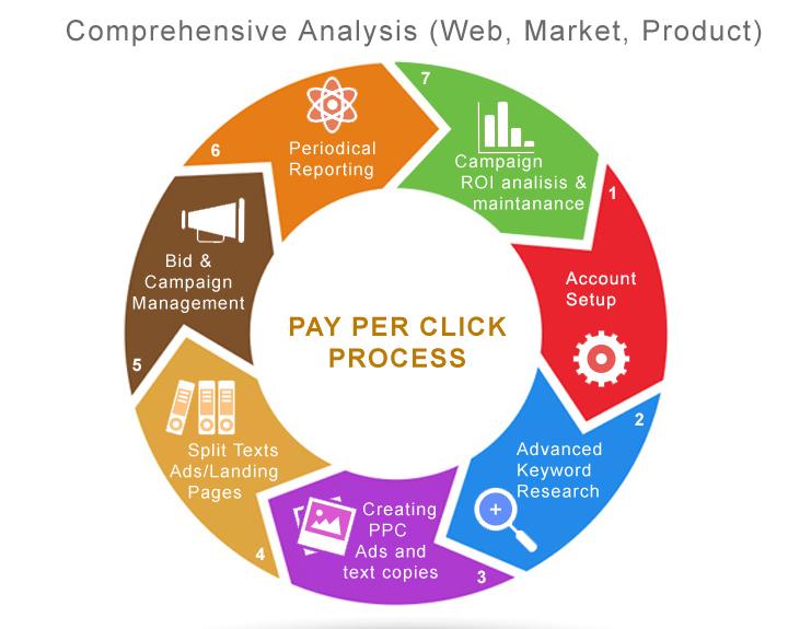 Pay Per Click - Paid Marketing Company in Mumbai